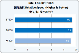 Intel 酷睿2双核 E7300(散)